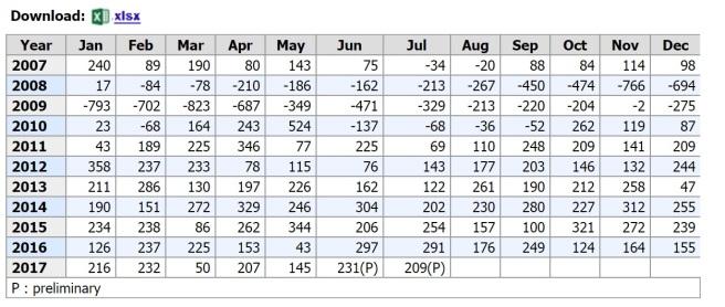 BLS Chart