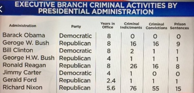 Administration Criminal Activities