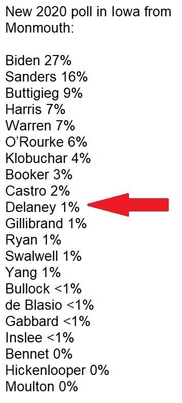 Dems Poll