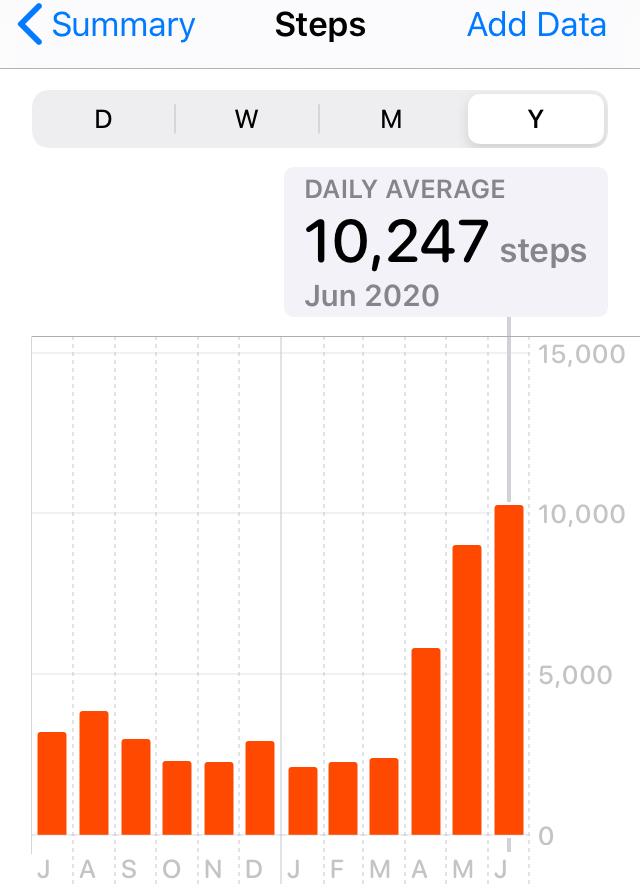 steps increase